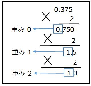 コンピュータ基礎】基数と基数変換のやり方