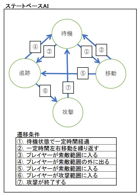 game_ai_0002